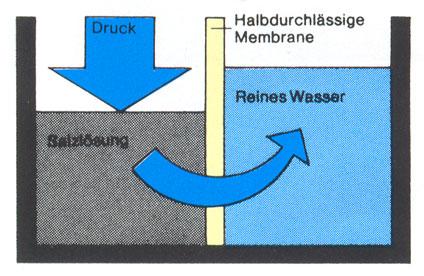 Umgekehrte Osmose (Reverse-Osmosis)